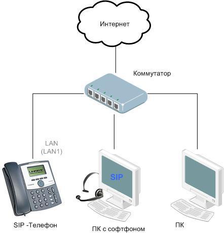 Простая схема подключения SIP