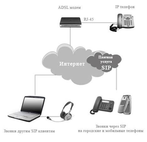 Схема подключения. IP-телефон.