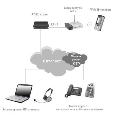 Схема подключения.IP-WiFi