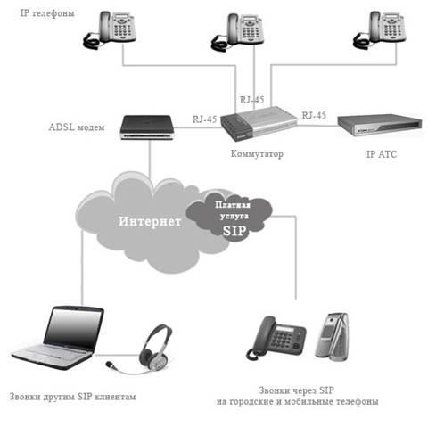 Схема подключения. IP-АТС