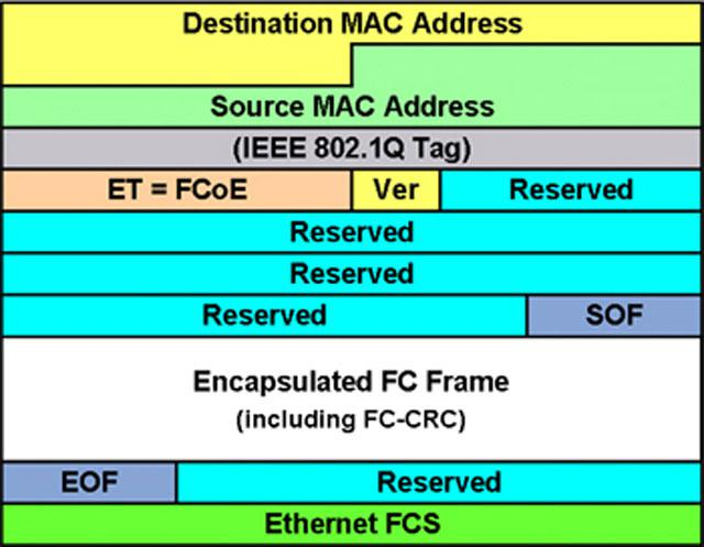 Формат фрейма Fibre Channel over Ethernet