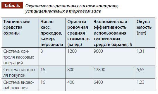 Часа охраны стоимость средняя часа залог 24 ломбард техники под