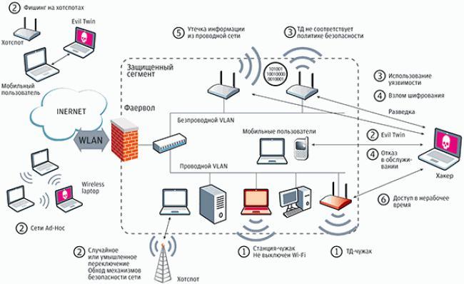 Как сделать безопасную сеть wifi