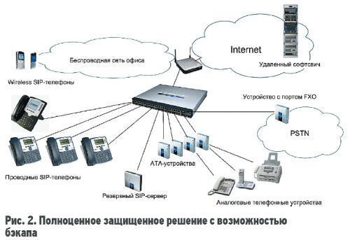Топология сети при комплексном