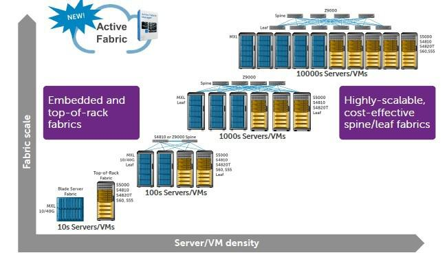 SDN решение Dell Active Fabric