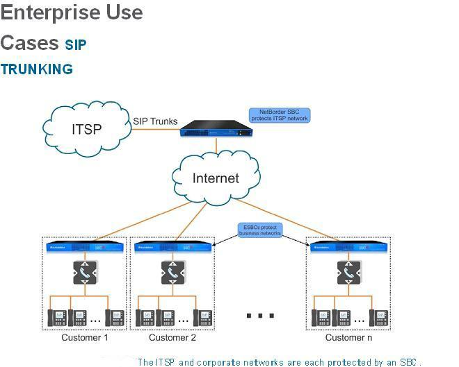 Enterprise Use Cases SIP TRUNKING