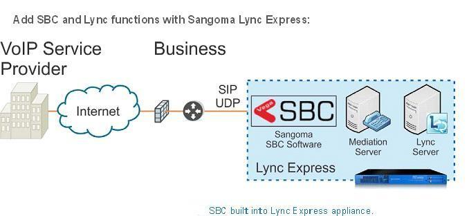 Add SBC and Lync functions with Sangoma Lync Express
