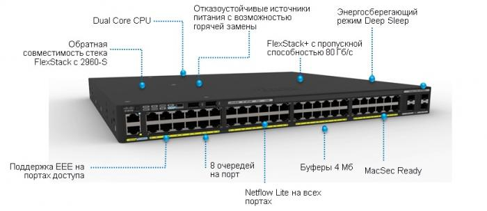 Коммутатор Cisco Catalyst 2960