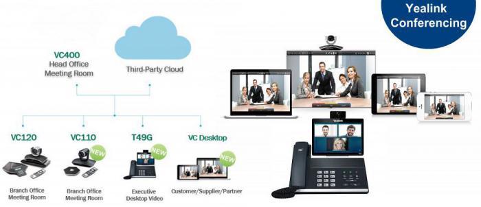 Видео конференции Yealink VC - лучший рентабельный выбор для среднего и малого бизнеса