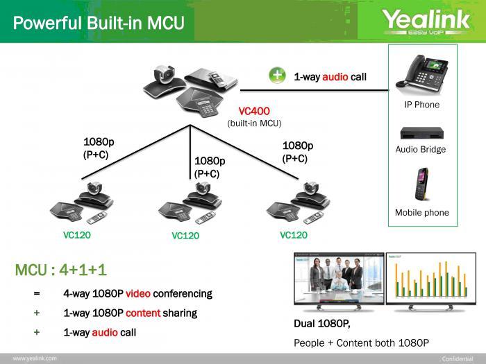 Yealink VC поддерживают простое автоматическое развертывание, Full HD качество связи, легкое подключение к участию в конференциях и сертифицированы на совместимость с ведущими облачными платформами.