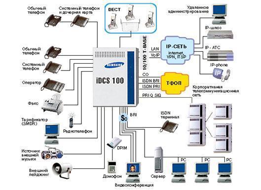 Платформа Samsung OfficeServ