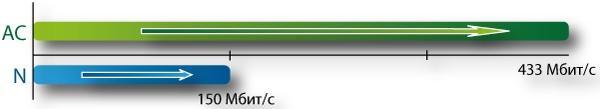 Поддержка беспроводного подключения – по стандарту 802.11ac для DCS-2630L и 802.11n для DCS-2530L – значительно расширяет возможности при выборе места для их размещения.