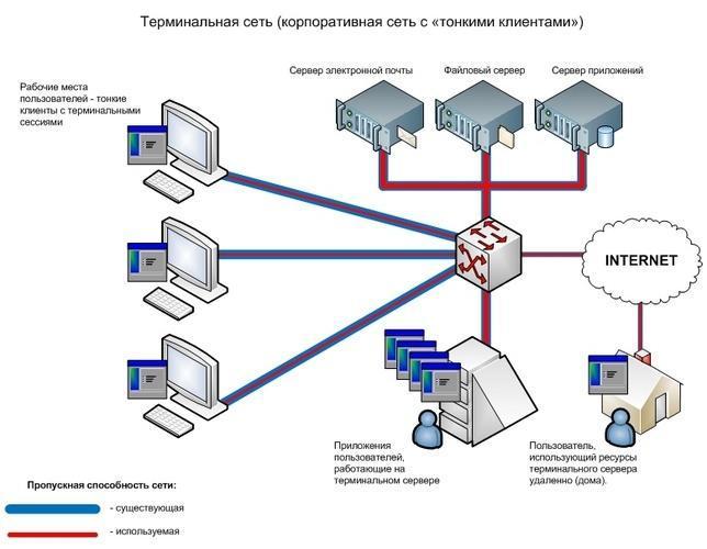 СТД - Система терминального