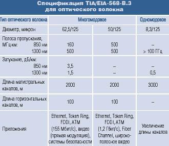 Спецификация для оптического волокна