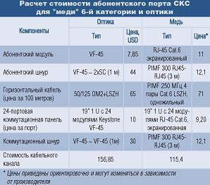 Расчет стоимости абонентского порта СКС для