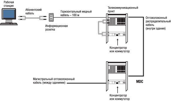 Типовая кабельная система согласно стандарту TIA/EIA-568-B