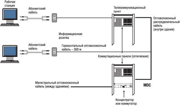 Схема построения Централизованной оптической кабельной системы.