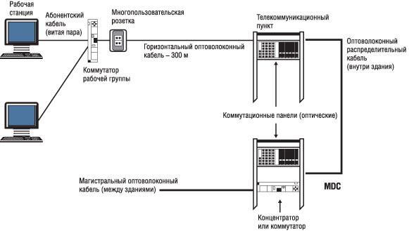Схема построения Зоновой