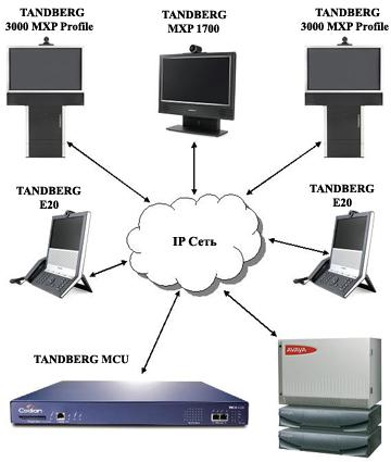 сервер видеоконференций bigbluebutton