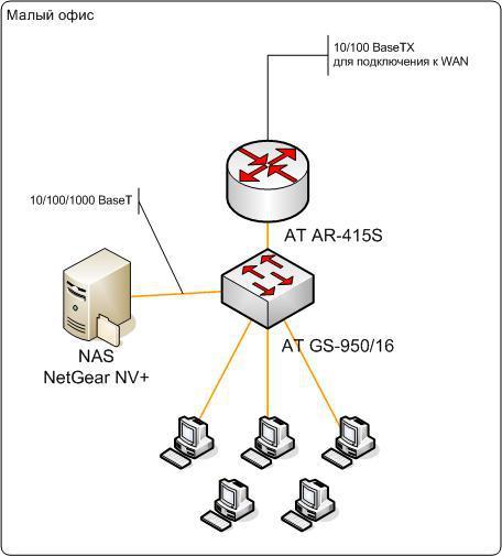 Схема построения сети для