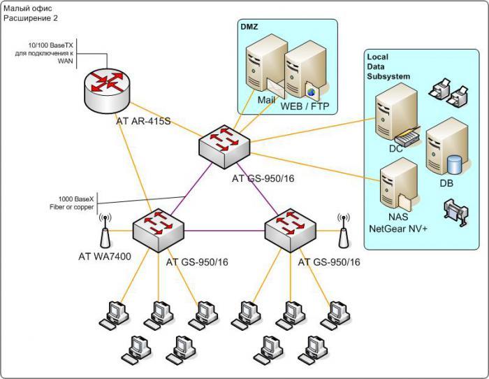 Схема 2. Расширения сети