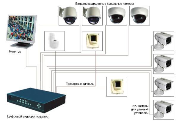 Система фотонаблюдения частного дома своими руками