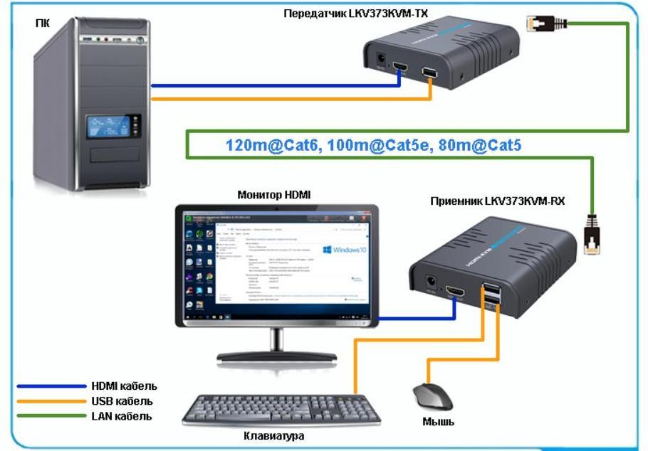 Удлинитель HDMI LKV373KVM с функцией KVM – Подключение к ПК