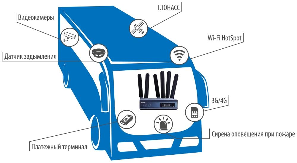Возможности применения DWM-321_DWM-321D для автоматизации на транспорте