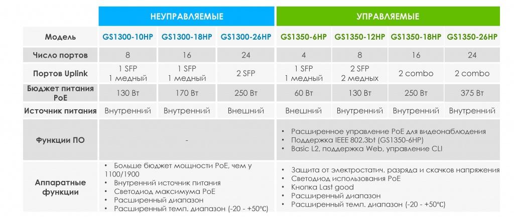 Спецификация и статус коммутаторов для систем видеонаблюдения Zyxel GS1300/GS1350 Series