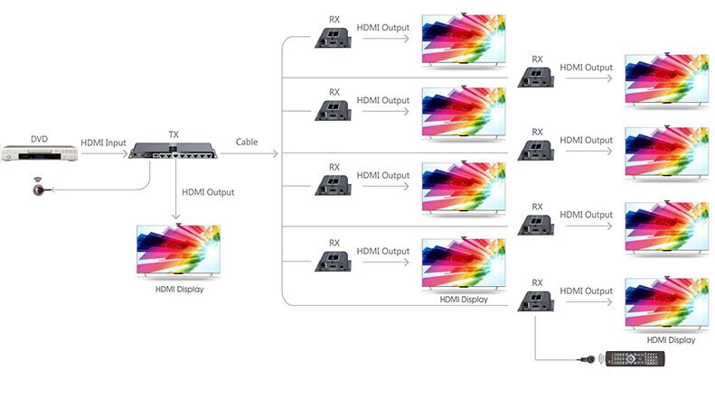 LenKeng LKV718PRO HDMI Удлинитель-Разветвитель 1x8 - Диаграмма подключения