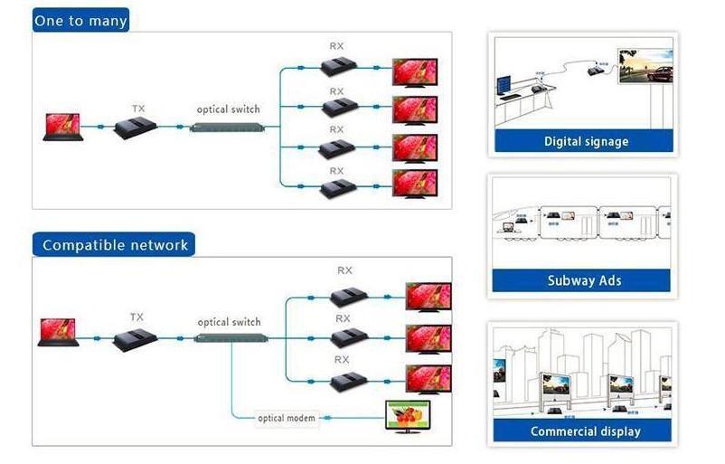 HDMI Удлинитель LKV378A – Диаграмма Применения в режиме One to many