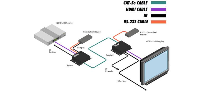 Инсотел. Скидка 10% на комплект Gefen HDMI GTB-UHD2IRS-ELRPOL-BLK. Диаграмма подключения