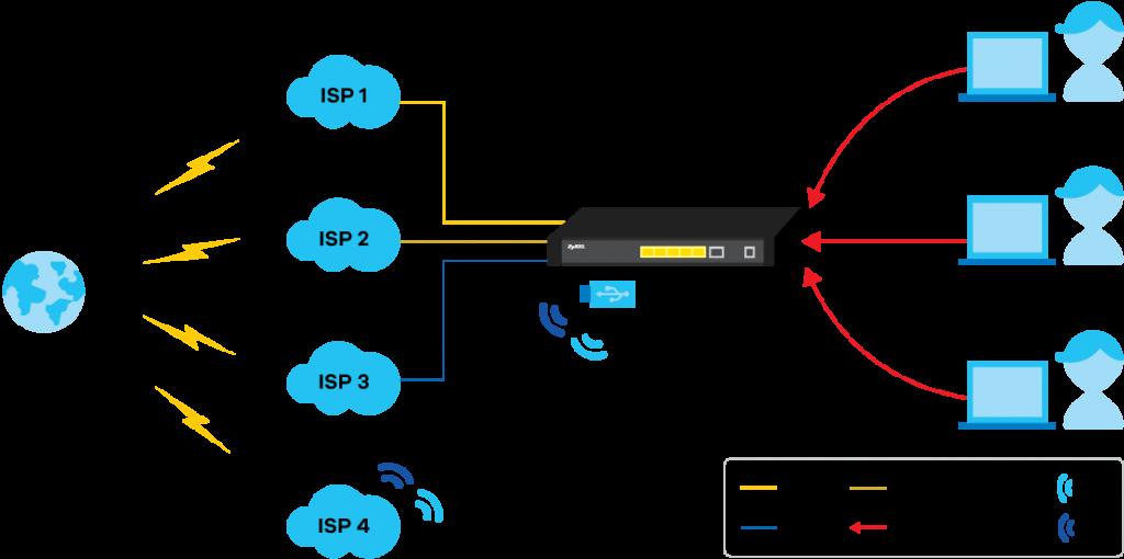 Диаграмма применения ZyWALL SBG5500 – использование нескольких WAN