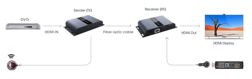 HDMI Удлинитель LKV378A – отличное решение для передачи HD мультимедиа по оптоволокну до 20км