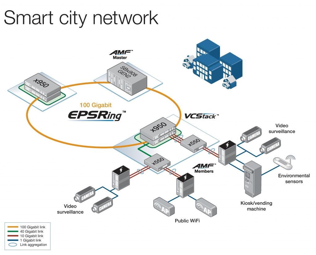 Коммутаторы х950 - Идеальное решение для сетей Smart City и IoT