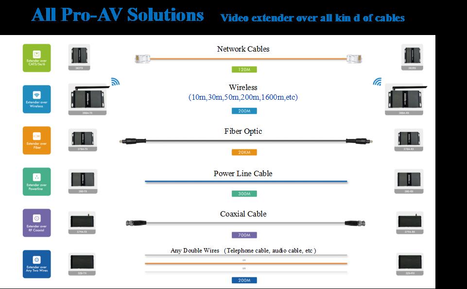 Lenkeng - разрботчик и производитель множества Pro-AV решений Видео распределения
