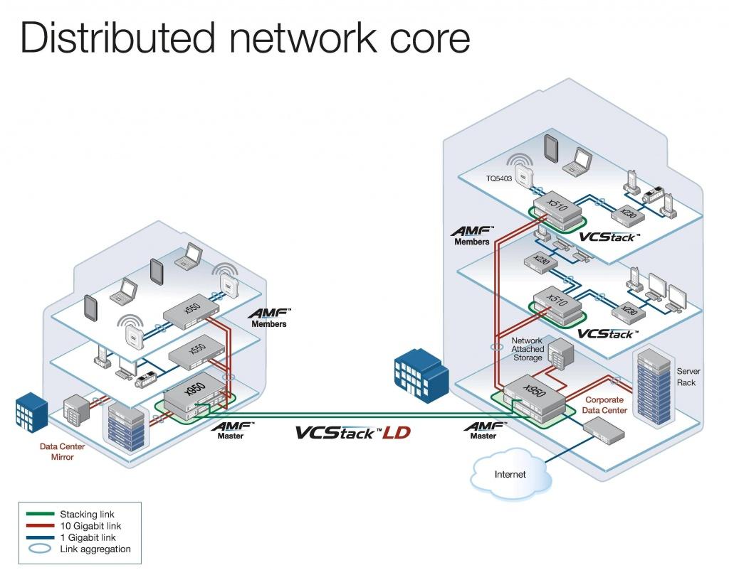 Коммутаторы x950 - отличное решение для сетевых ядер распределенных корпоративных сетей