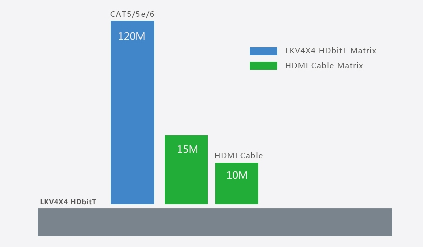 LKV4x4 HDbitT. Передача по витой паре на большие расстояния