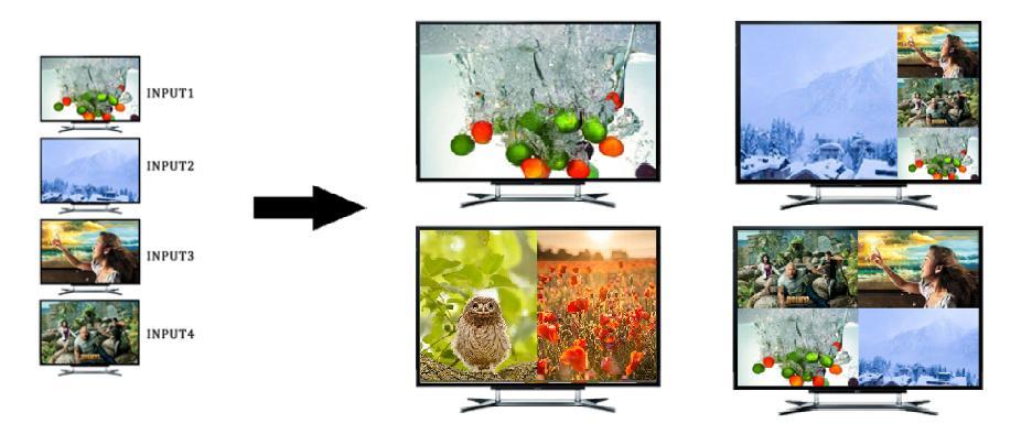 Многоэкранный переключатель HDMI LKV401MS – Режимы отображения