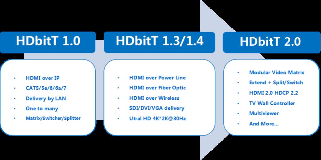 Что такое стандарт HDbitT
