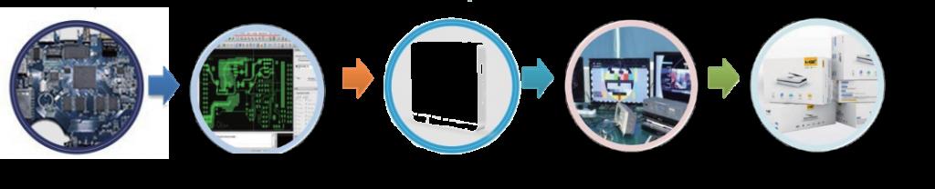 Lenkeng разработаны множество уникальных A/V технологий, созданы многочисленные инновационные продукты