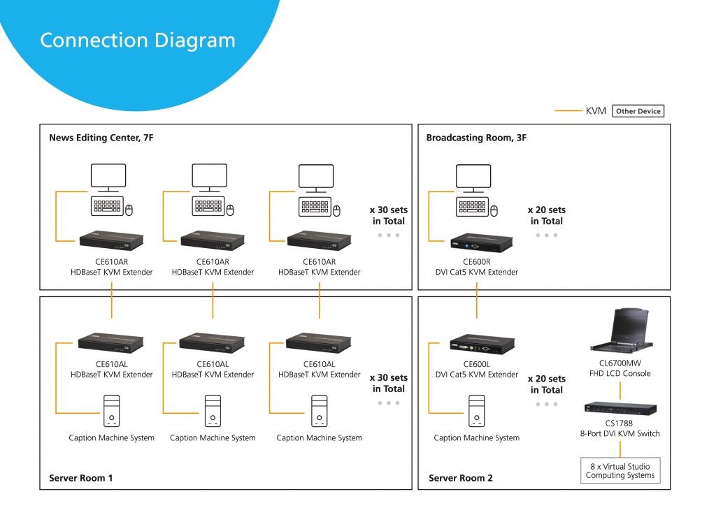 Схема KVM Решения ATEN для управления серверной и оптимизации рабочих мест на телестудии