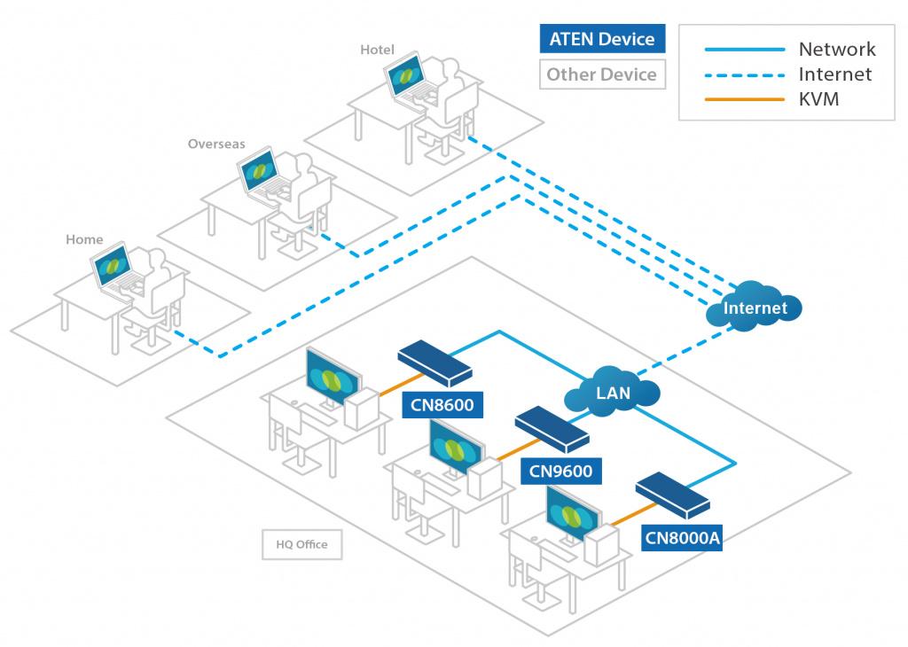 Диаграмма решения для удаленной работы с CN9600_CN8000A_CN8600