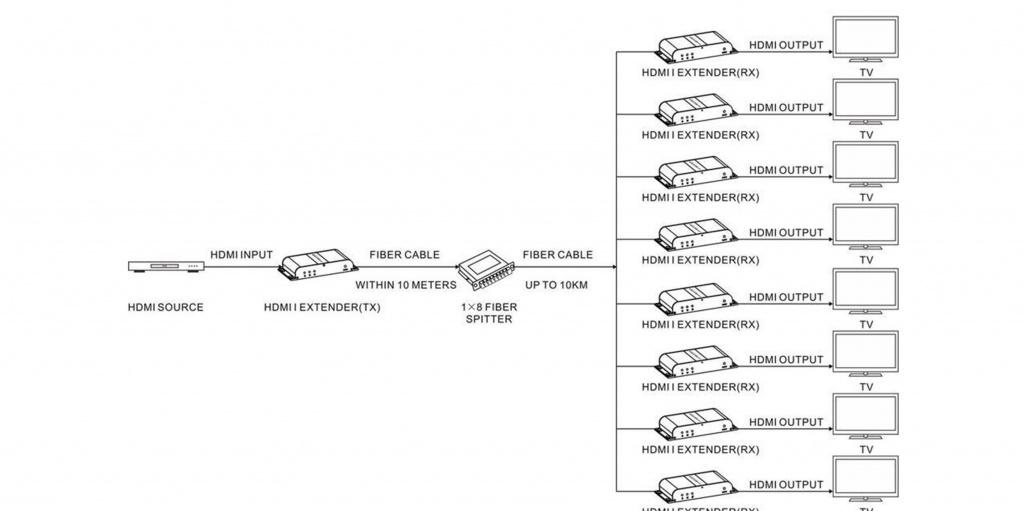 HDMI Удлинитель LKV378A –Схема подключения One to many