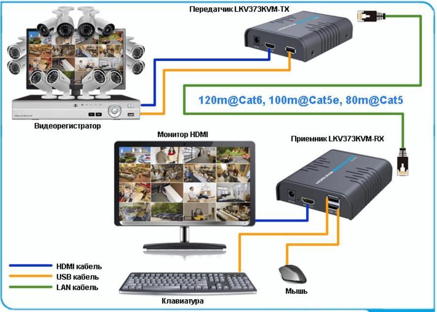 Удлинитель HDMI LKV373KVM с функцией KVM – Подключение к видеорегистратору