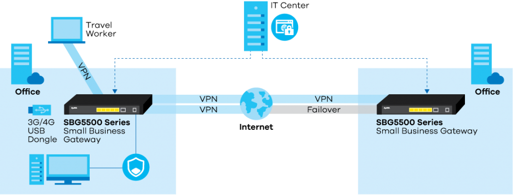 Диаграмма применения VPN Маршрутизаторов ZyWALL SBG5500
