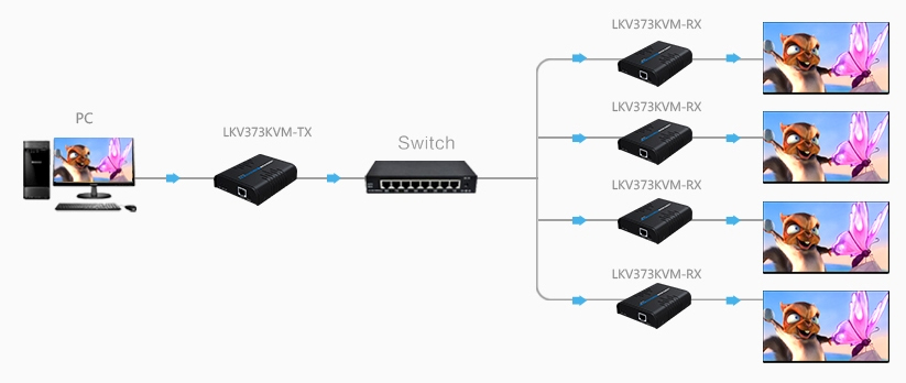 Удлинитель HDMI LKV373KVM с функцией KVM – Подключение нескольких мониторов
